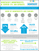 Kentucky Nonprofit Network infographic