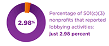 Percent of Nonprofits Lobbying