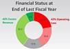 South Carolina Nonprofit Financial Status