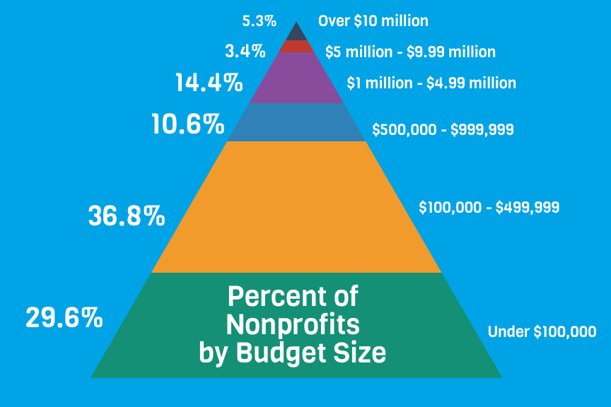 Percent of Nonprofits by Budget Size
