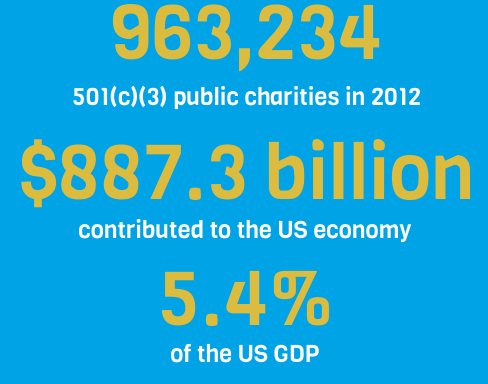Nonprofit Fast Facts