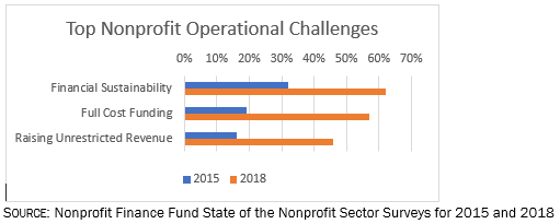 Top Nonprofit Operational Challenges