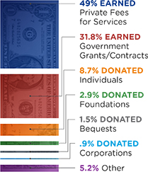Revenue Sources for Nonprofits