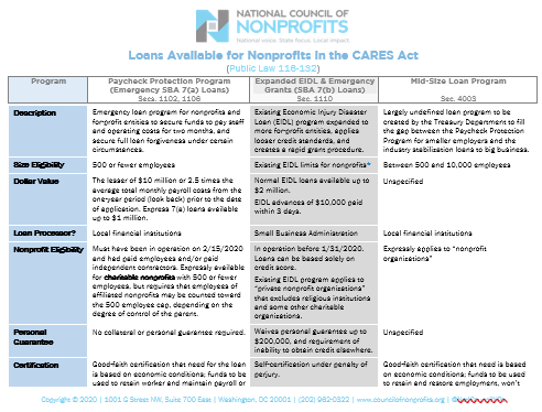 Click the image above to download a PDF of the CARES Act Loan Options Chart